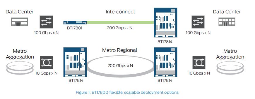 Juniper – BTI7800 | NetCom International, Inc